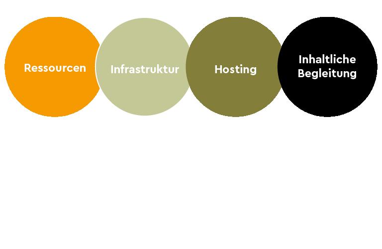 Elemente eines Offsites: Ressourcen, Infrastruktur, Hosting und inhaltliche Begleitung.